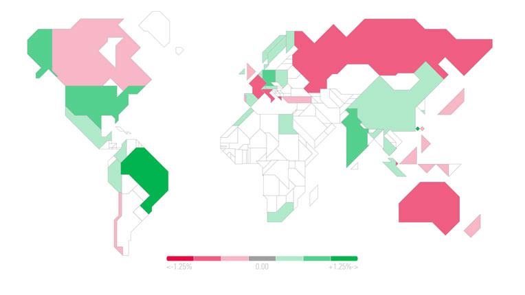 Global Market Barometer